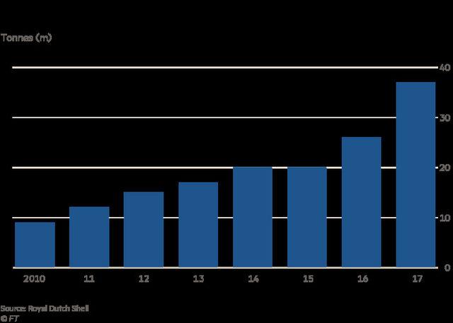 Внос на втечнен природен газ в Китай (в млн. тона)