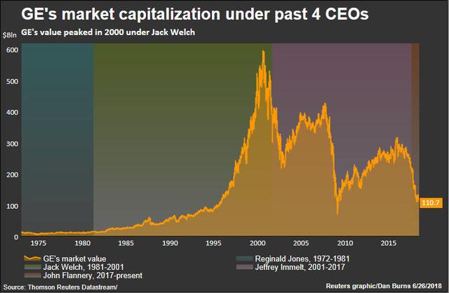 Пазарната оценка на General Electric в периода от 1975 г. до 2015 г.