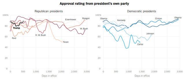 Вътрешнопартийното одобрение на всички президенти от Дуайт Айзенхауър насам
