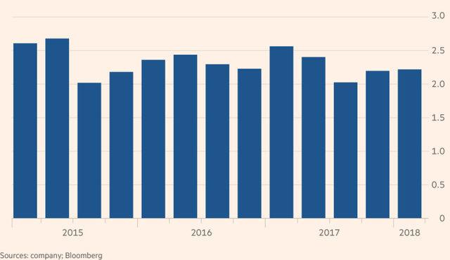 Печалбата на поделението за инвестиционно банкиране в Societe Generale (в млрд. евро)