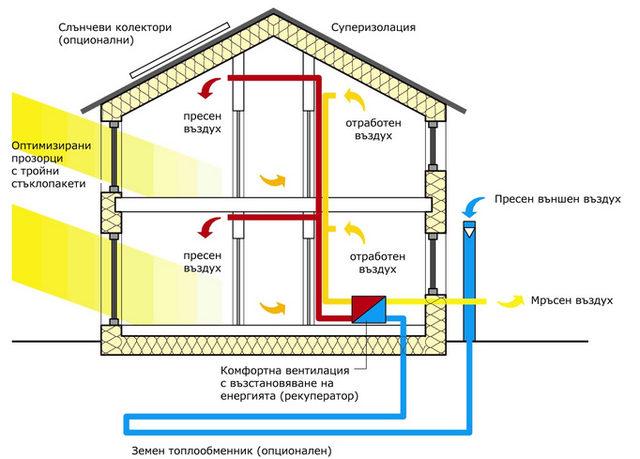 Основни елементи на стандарта Пасивна сграда
