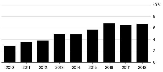 Заеми в енергийната индустрия през годините (%)