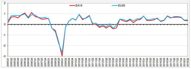 Годишен растеж на икономиката на еврозоната и ЕС-28