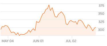 Движение на акциите на Tesla за второто тримесечие
