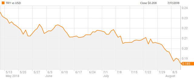 Положение на турската лира спрямо долара (май-август)