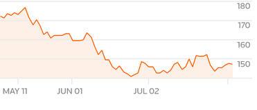 Движение на акциите на Volkswagen (май-август)