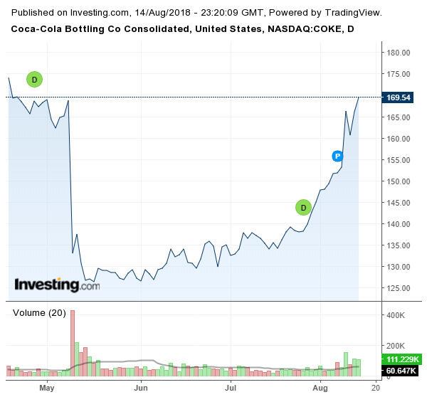 Движение на акциите на Coca-Cola през последните 3 месеца