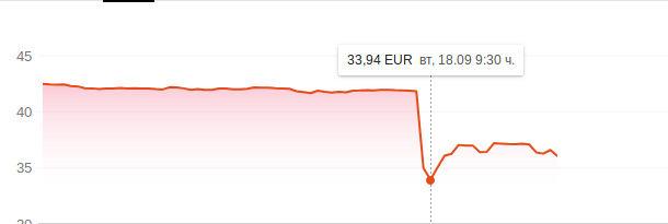 Акциите на Zalando (14-19.09.2018 г.)