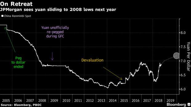 Прогнозираният спад на юана
