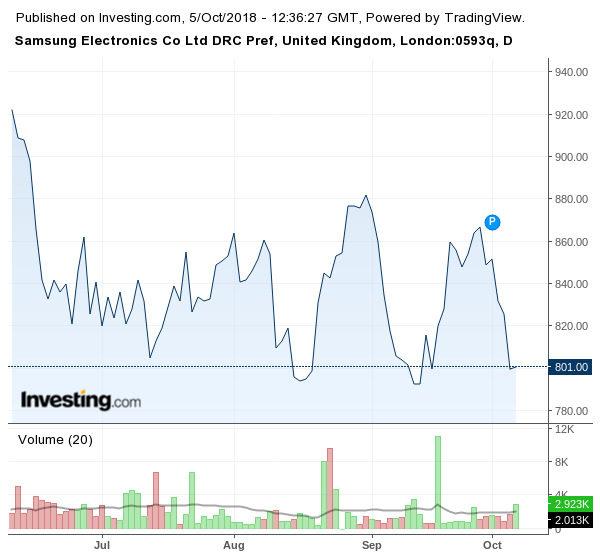 Движение на акциите на Samsung (7 - 10.2018 г.)