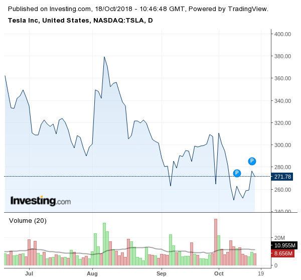Движение на акциите на Tesla
