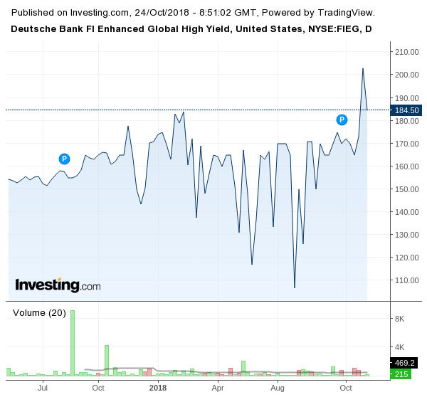 Движение на акциите на Deutsche Bank