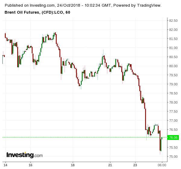 Движение на цената на петрола (брент, в долар за барел)