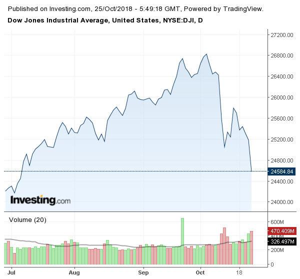 Движение на индекса Dow Jones