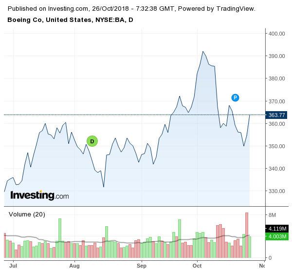 Движение на акциите на Boeing