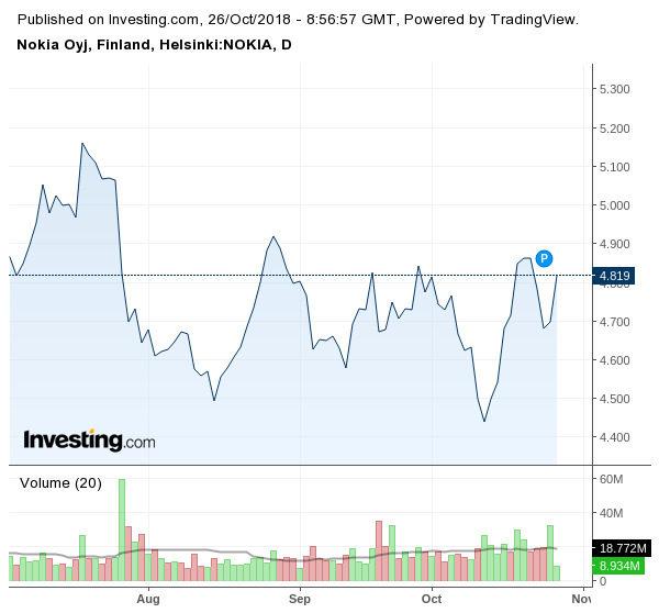 Движение на акциите на Nokia