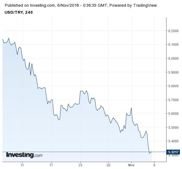 Графика долар/лира през последния месец