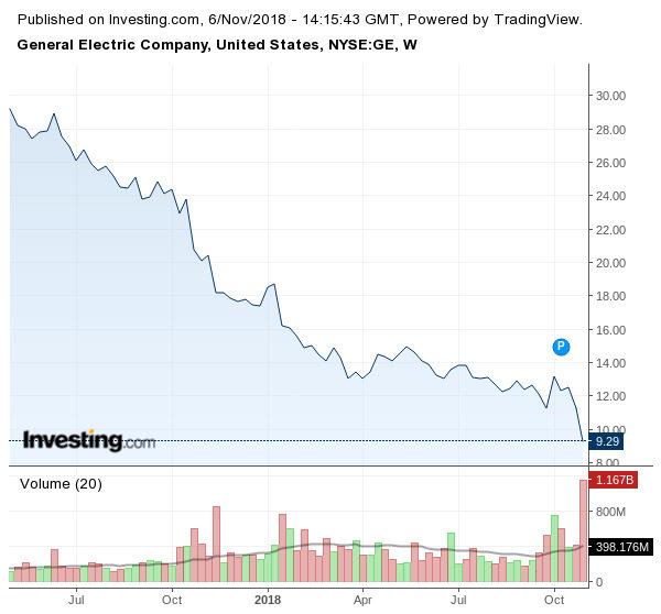 Поради пониженото търсене и изоставане спрямо развиващия възобновим пазар на енергия, акциите на GE се свиват през последната година.