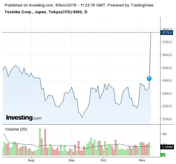 Движение на акциите на Toshiba