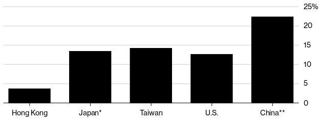 Дял на свободните жилища в Китай и други водещи икономики