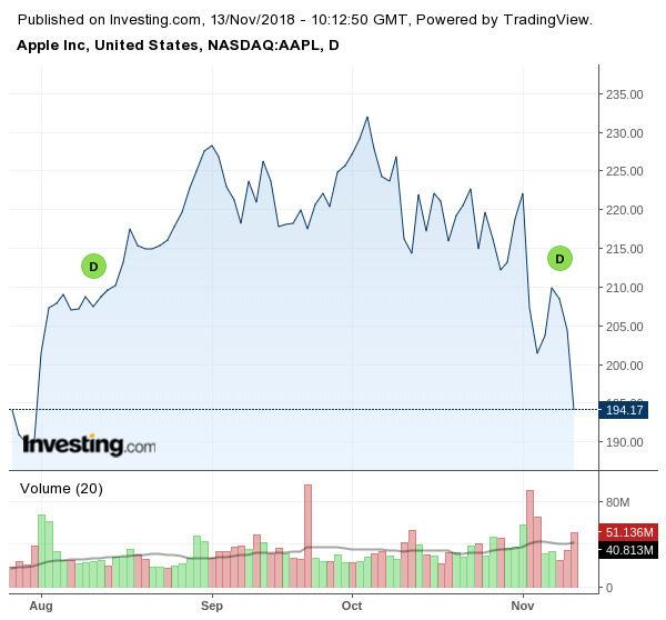 Акциите на Apple, NASDAQ