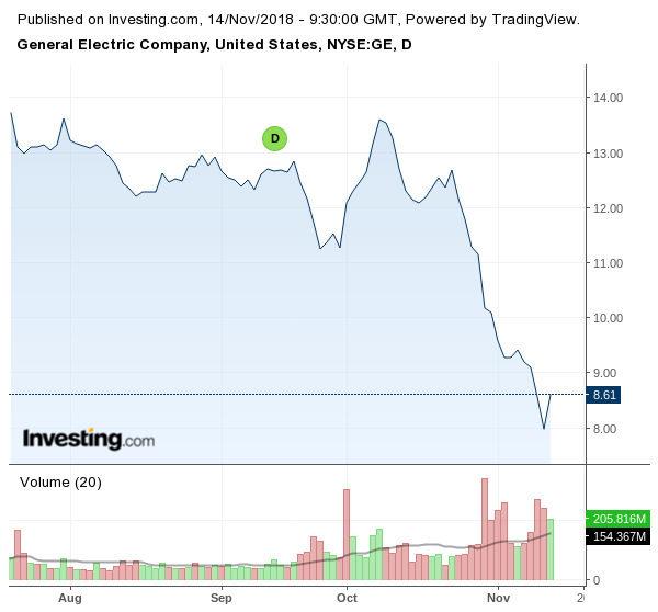 Движение на акциите на General Electric
