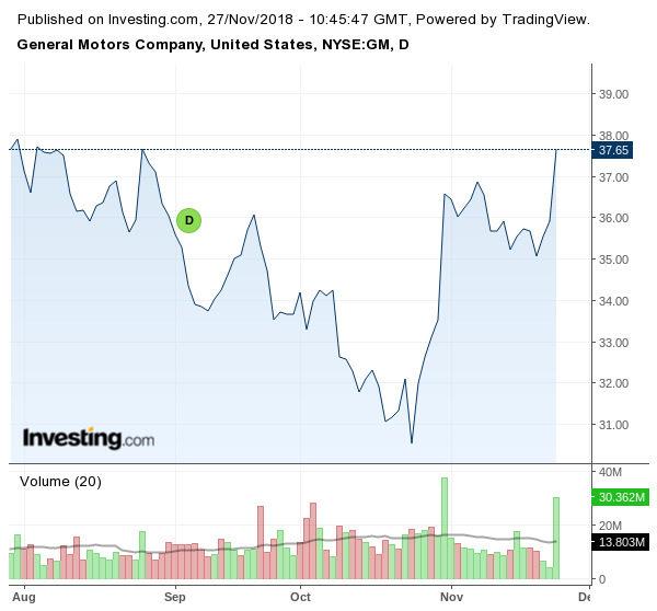 Движение на акциите на GM