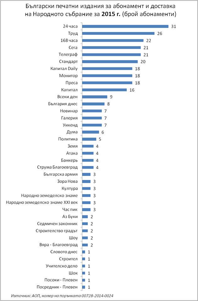 Така е изглеждал списъкът с абонамента за периодични издания за 2015 г.
