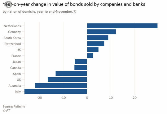 Годишна промяна в стойността на продаваните облигации от компаниите и банките по страни