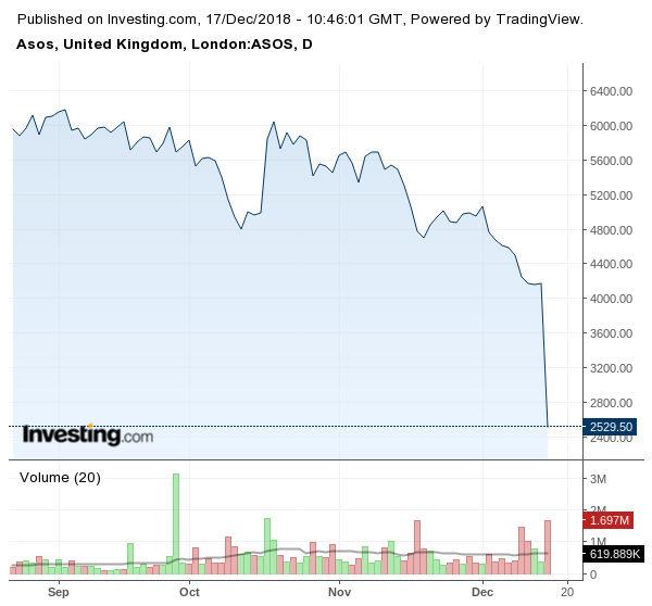 Движение на акциите на Asos