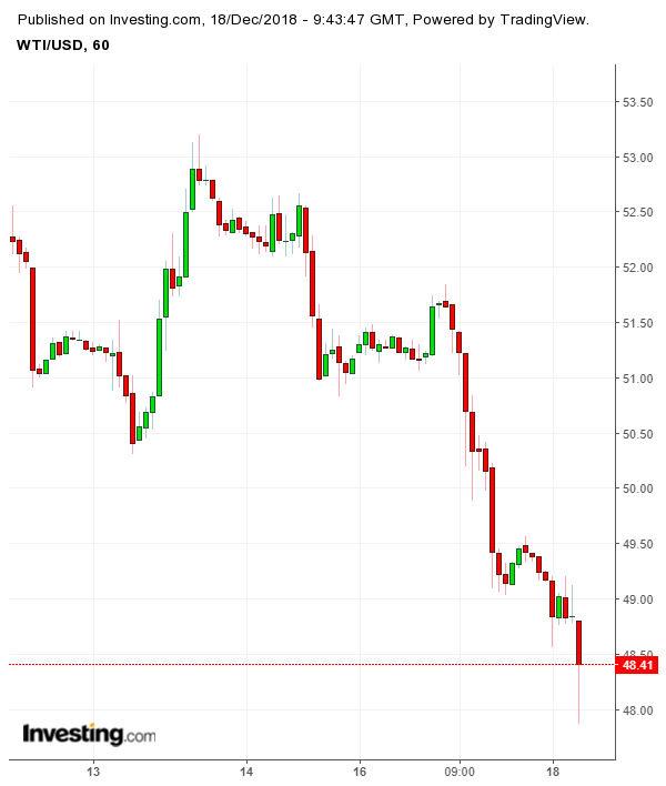 Американските петролни фючърси спадат под 50 долара на барел за пръв път от 2017 г.