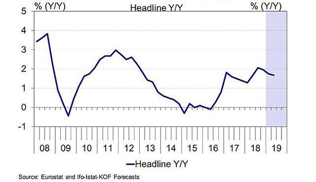 Промяна в индекса на цените на потребителските стоки