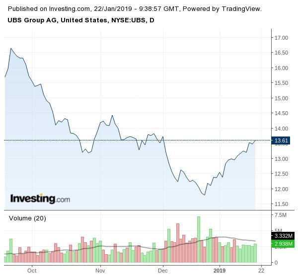 Движение на акциите на UBS