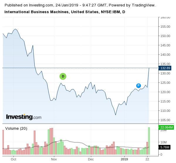 Движение на акциите на IBM