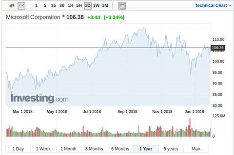 Движение на акциите на компанията за последната година