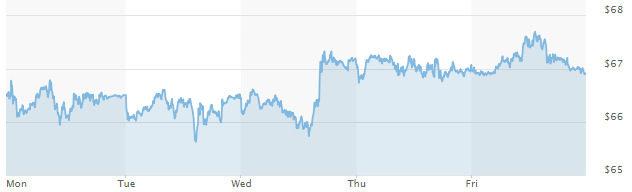 Движение на цената на петрола, сорт брент (в долари за барел)