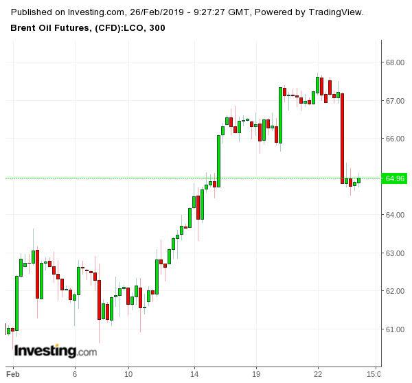 Движение на цената на петрола (брент, в долара за барел)