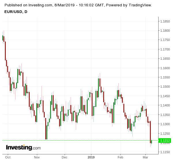 Движение на еврото спрямо долара