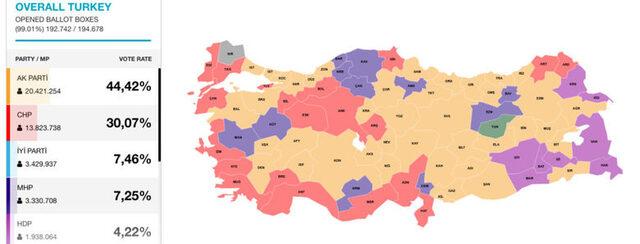 Изборните резултати