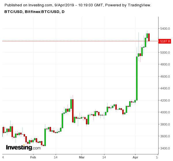 Движение на цената на bitcoin
