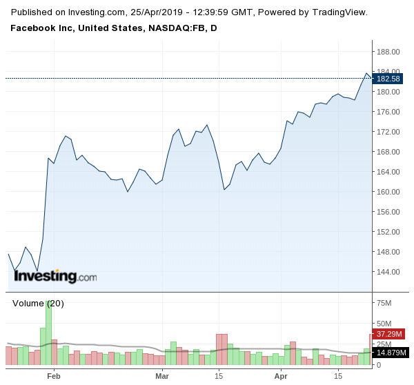 Новината за предстоящата глоба не нарани инвеститорското доверие във Facebook