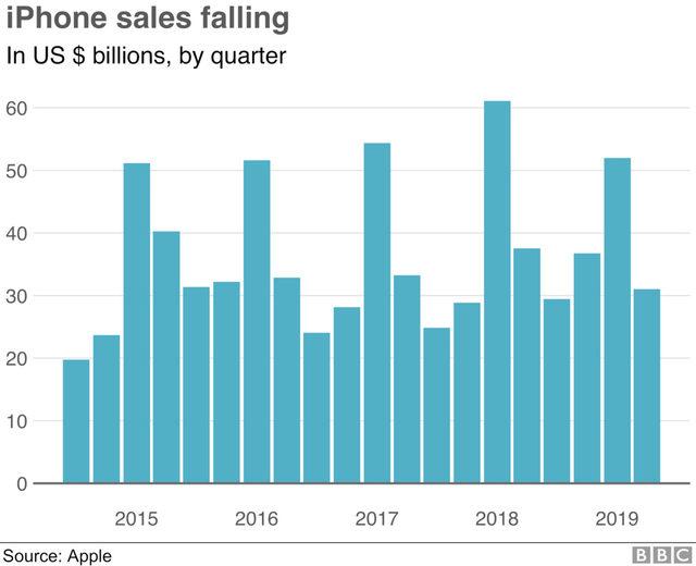 Спадът в продажбите на iPhone през първото тримесечие на 2019.