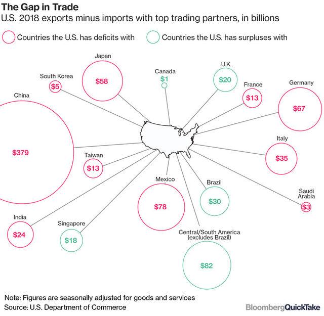 Търговският дисбаланс на САЩ