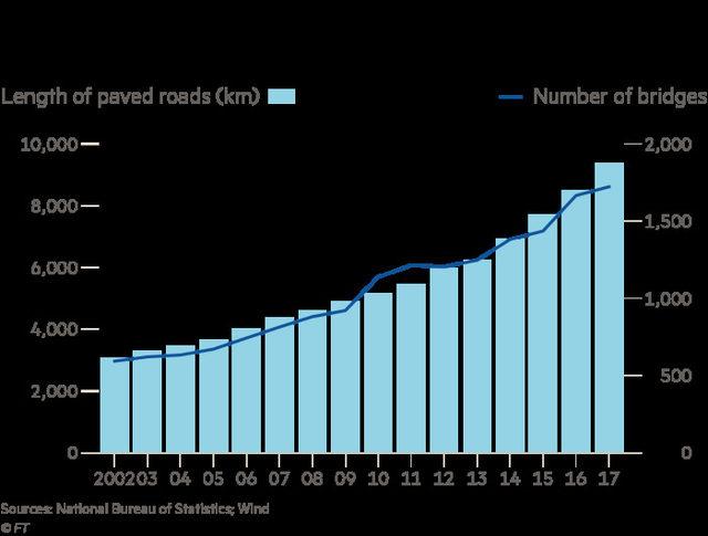 Дължина (в километри) на изградените пътища и мостове в Чонгчинг по години
