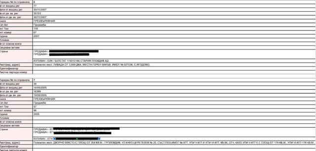 """Справка на """"Капитал"""" по други сделки в същата служба (в Пловдив) през 2006 и 2007 г. показва, че случилото се с Цацаров не е изолиран казус. Има и други справки, при които липсва информация за една от страните. В същото време повечето са такива, в които двете страни излизат"""