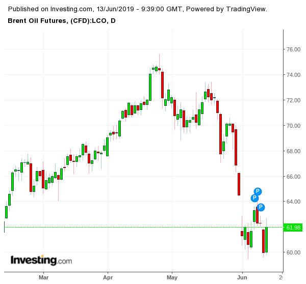 Движение на цената на петрола, сорт брент (долар за барел)