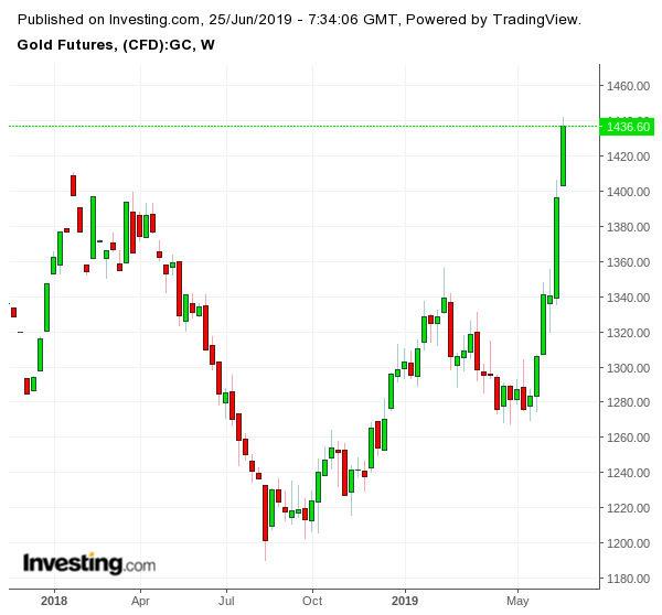 Движение на цената на златото (долар за тройунция)