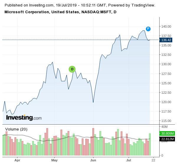 Движение на акциите на Microsoft (в долари)