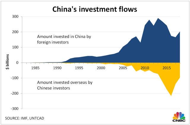 Инвестициионните потоци към и от Китай