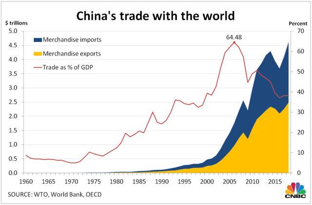 Китайската търговия със света